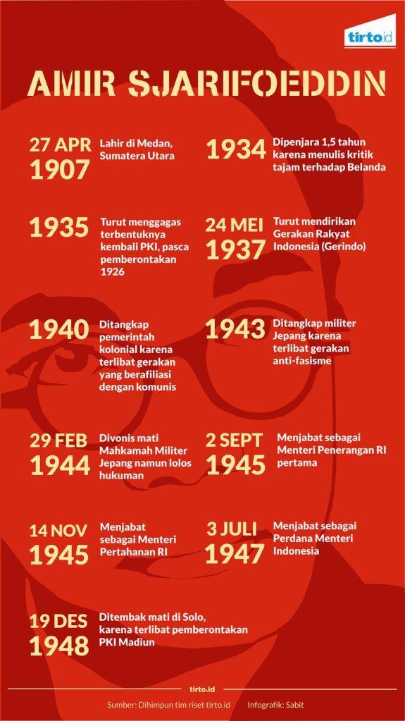 Infografik-Amir-Sjarifoeddin-Sabit